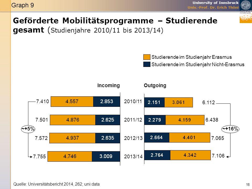 Graph 9 Geförderte Mobilitätsprogramme – Studierende gesamt (Studienjahre 2010/11 bis 2013/14) Studierende im Studienjahr Erasmus.