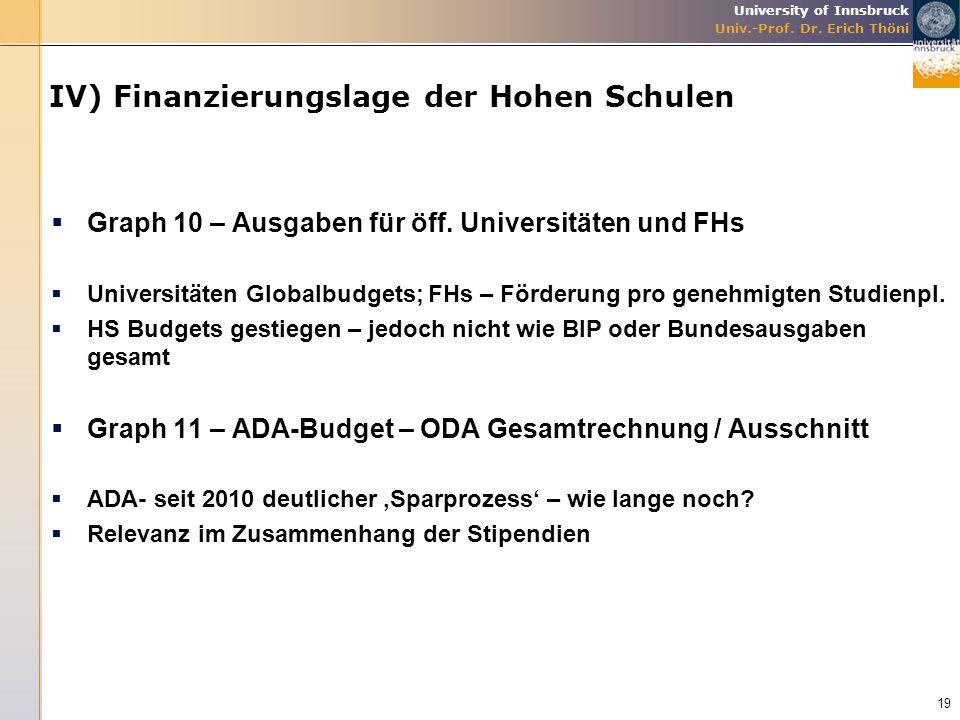 IV) Finanzierungslage der Hohen Schulen