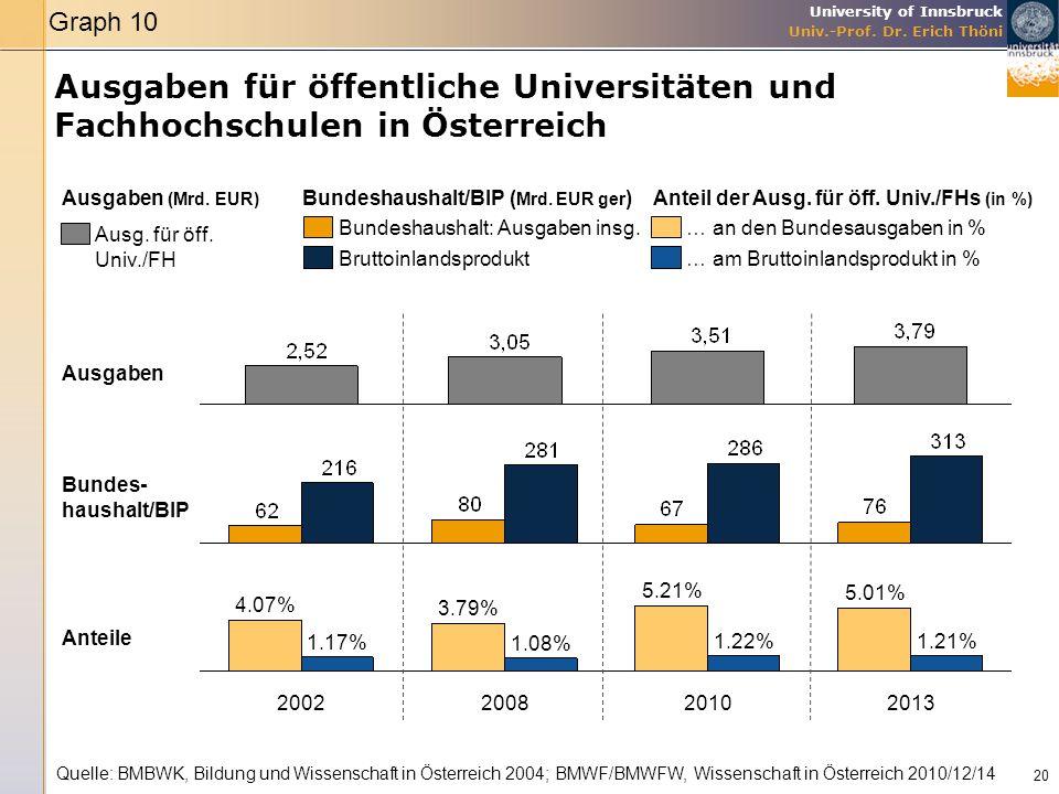 Graph 10 Ausgaben für öffentliche Universitäten und Fachhochschulen in Österreich. Ausgaben (Mrd. EUR)