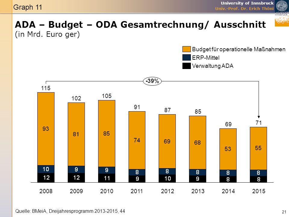 ADA – Budget – ODA Gesamtrechnung/ Ausschnitt (in Mrd. Euro ger)