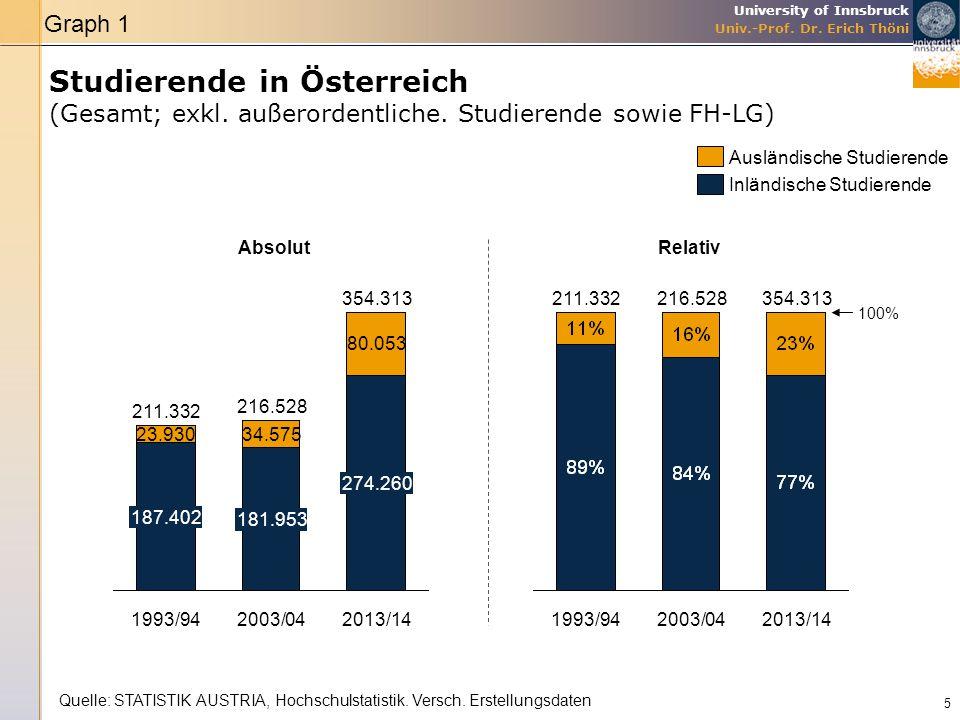 Graph 1 Studierende in Österreich (Gesamt; exkl. außerordentliche. Studierende sowie FH-LG) Ausländische Studierende.
