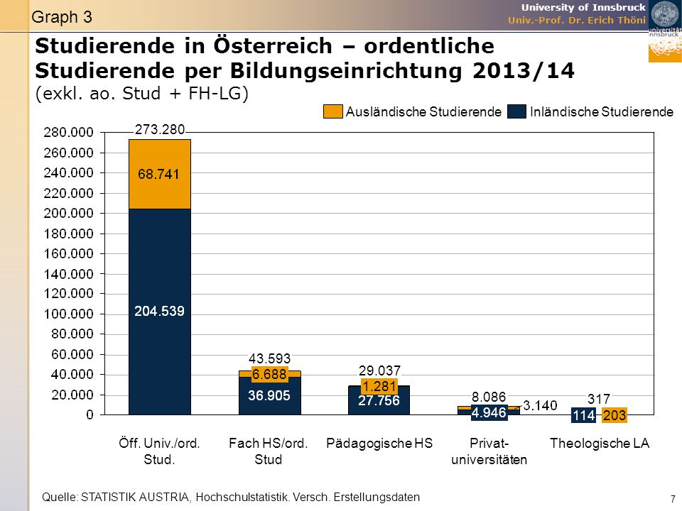 Graph 3 Studierende in Österreich – ordentliche Studierende per Bildungseinrichtung 2013/14 (exkl. ao. Stud + FH-LG)