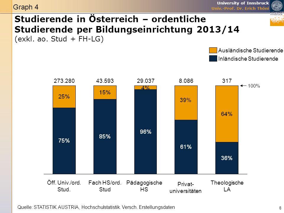 Graph 4 Studierende in Österreich – ordentliche Studierende per Bildungseinrichtung 2013/14 (exkl. ao. Stud + FH-LG)