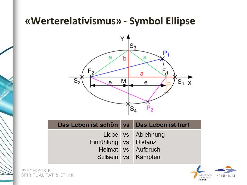 «Werterelativismus» - Symbol Ellipse