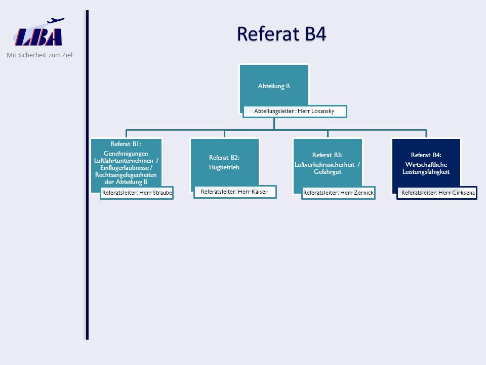 Referat B4 Referatsleiter: Herr Kaiser Abteilung B
