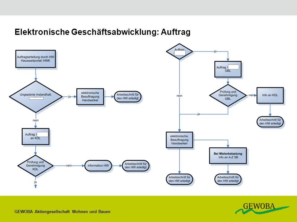 Elektronische Geschäftsabwicklung: Auftrag