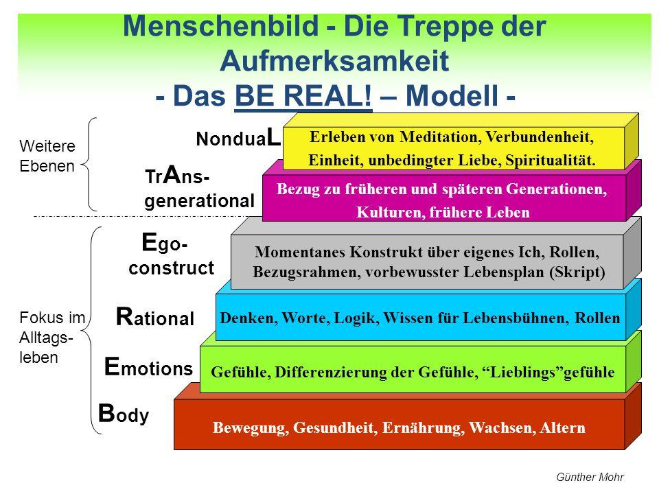 2. Treppenmodell der Aufmerksamkeit
