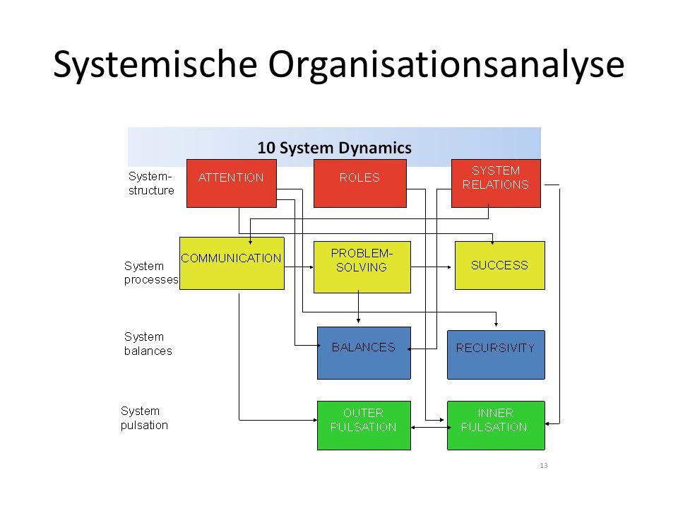 2 treppenmodell der aufmerksamkeit ppt herunterladen for Raumgestaltung analyse