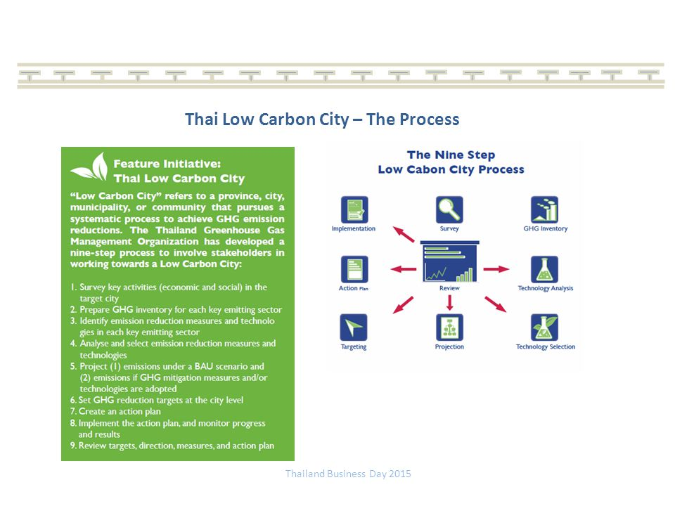 Thai Low Carbon City – The Process