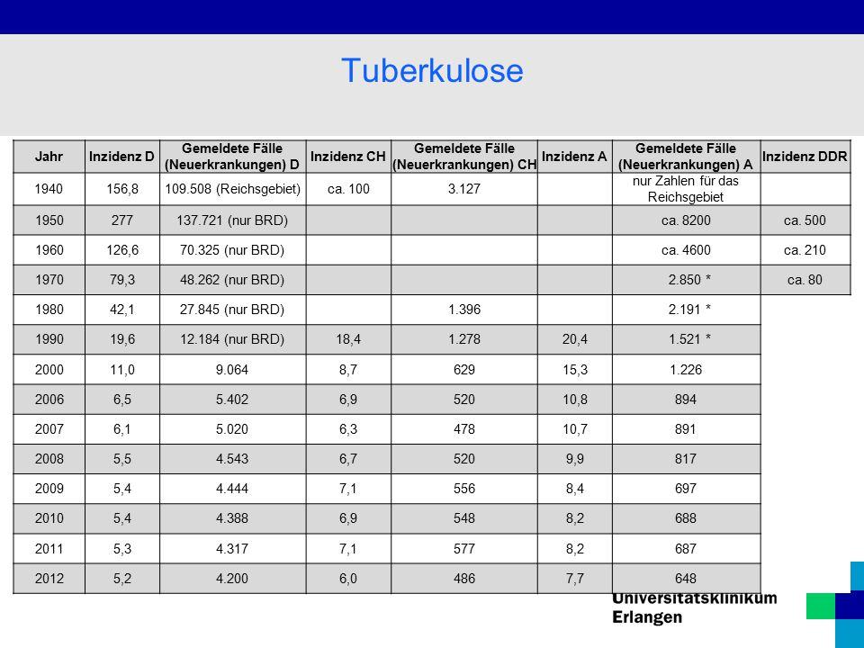 Tuberkulose Jahr Inzidenz D Gemeldete Fälle (Neuerkrankungen) D