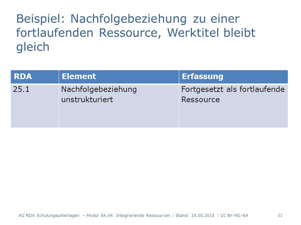 Beispiel: Nachfolgebeziehung zu einer fortlaufenden Ressource, Werktitel bleibt gleich