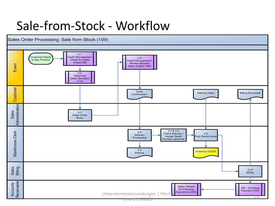 Sale-from-Stock - Workflow