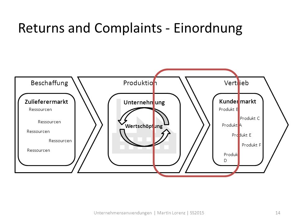 Returns and Complaints - Einordnung
