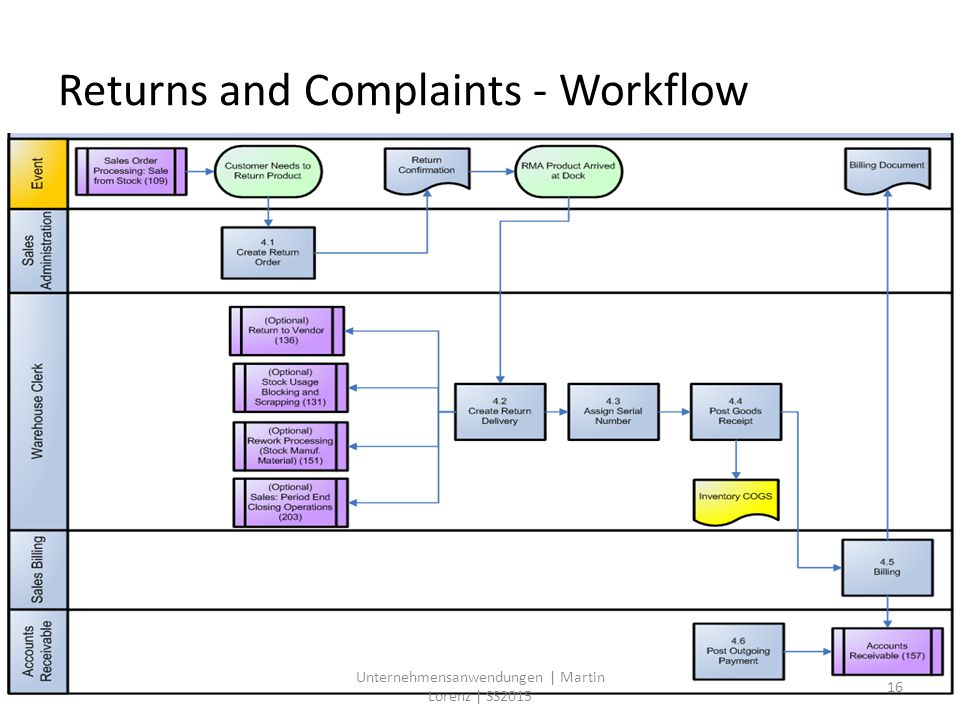 Returns and Complaints - Workflow