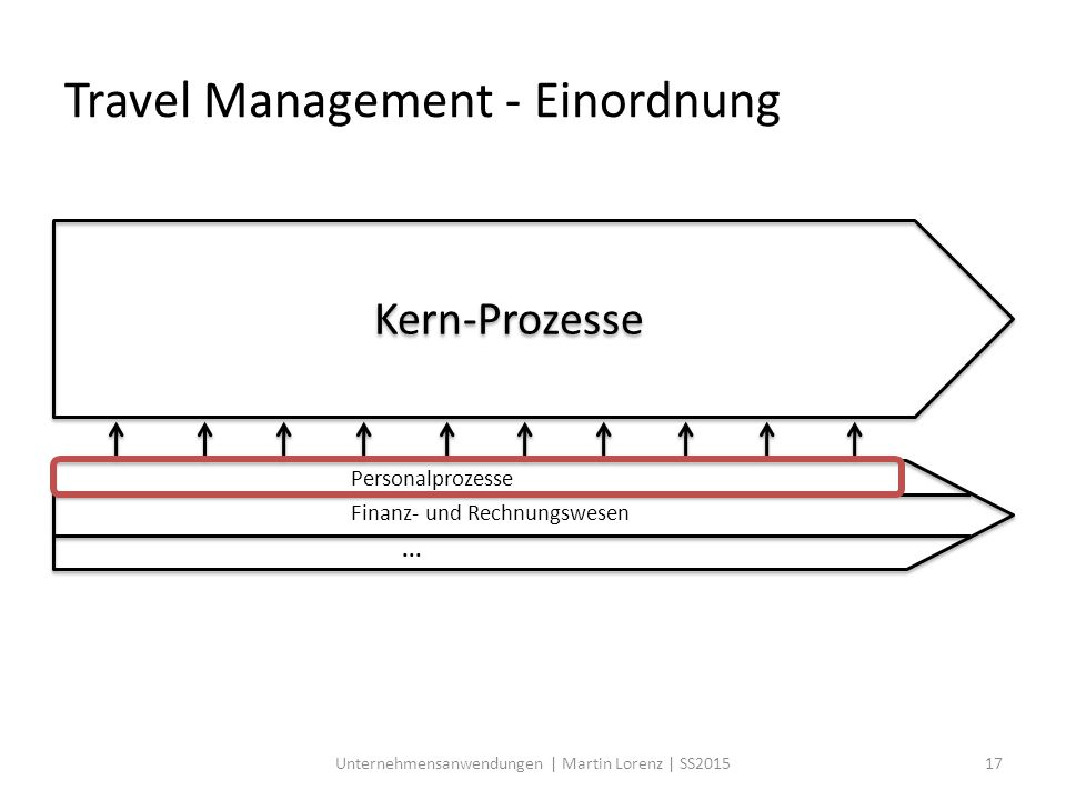 Travel Management - Einordnung