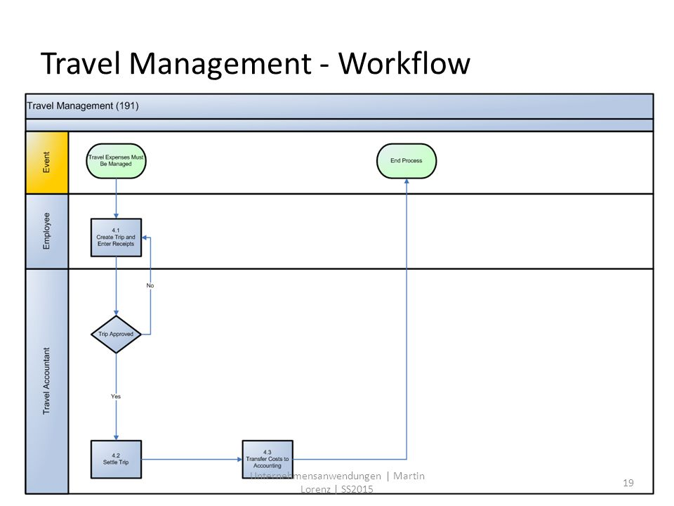 Travel Management - Workflow