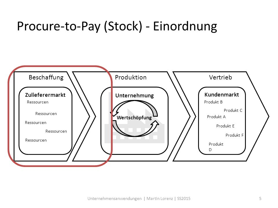Procure-to-Pay (Stock) - Einordnung