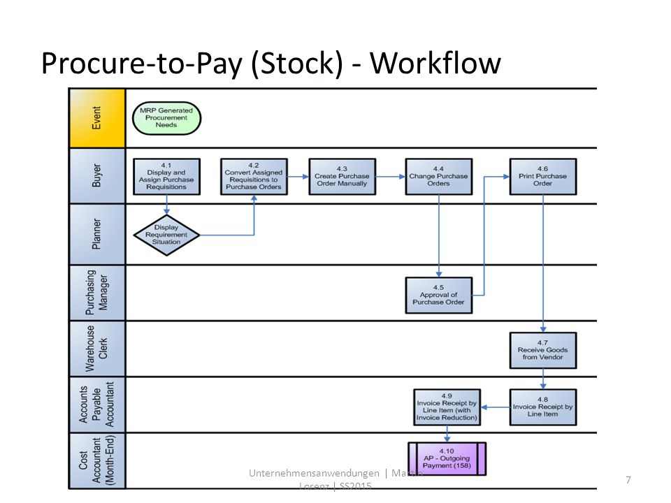 Procure-to-Pay (Stock) - Workflow