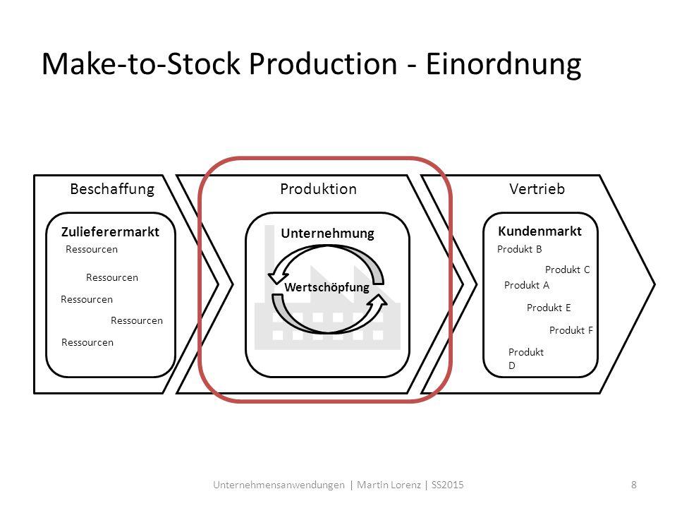 Make-to-Stock Production - Einordnung