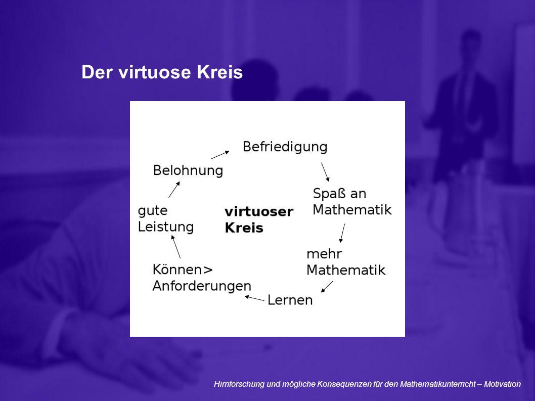 Der virtuose Kreis Hirnforschung und mögliche Konsequenzen für den Mathematikunterricht – Motivation.