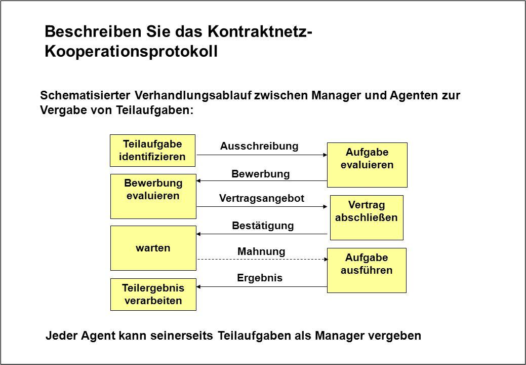 Beschreiben Sie das Kontraktnetz-Kooperationsprotokoll