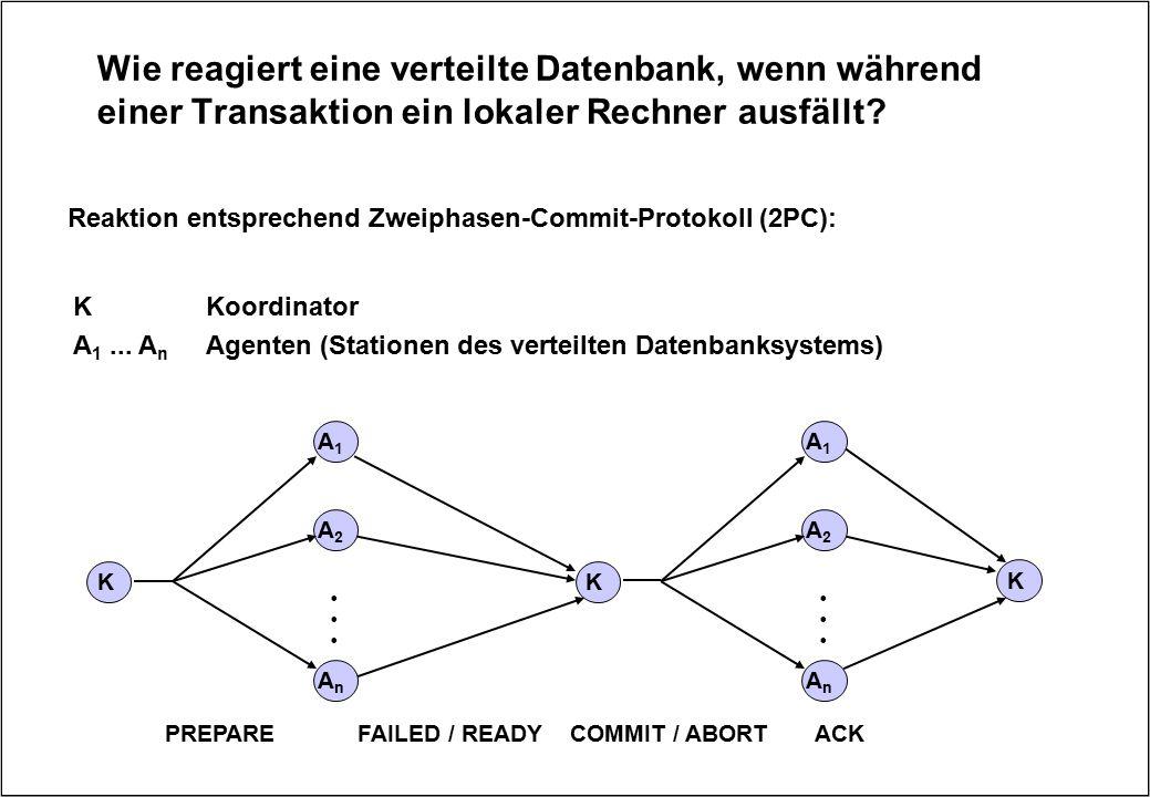 Wie reagiert eine verteilte Datenbank, wenn während einer Transaktion ein lokaler Rechner ausfällt