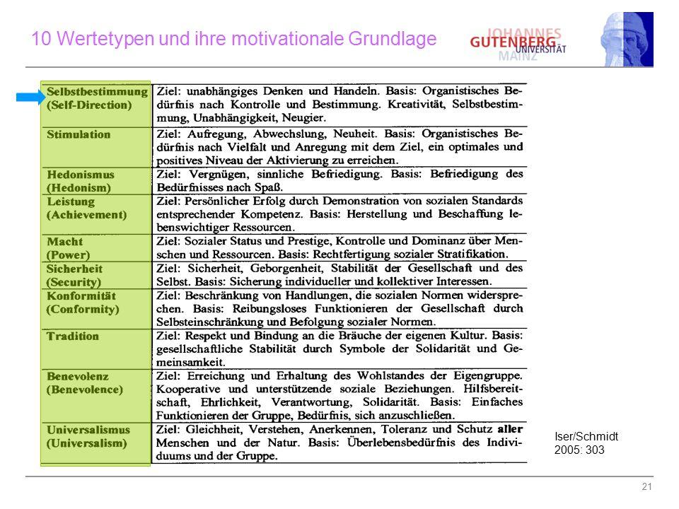 10 Wertetypen und ihre motivationale Grundlage
