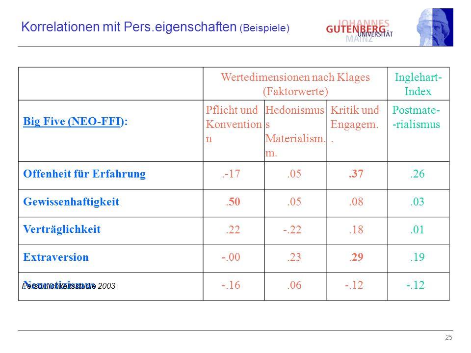 Korrelationen mit Pers.eigenschaften (Beispiele)