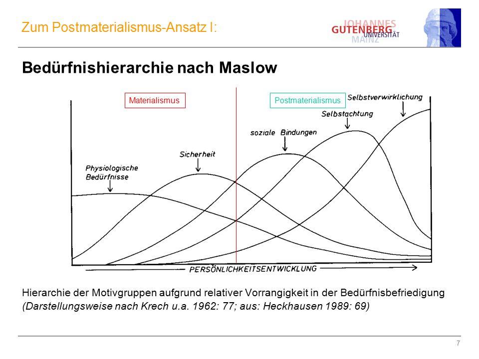 Zum Postmaterialismus-Ansatz I: