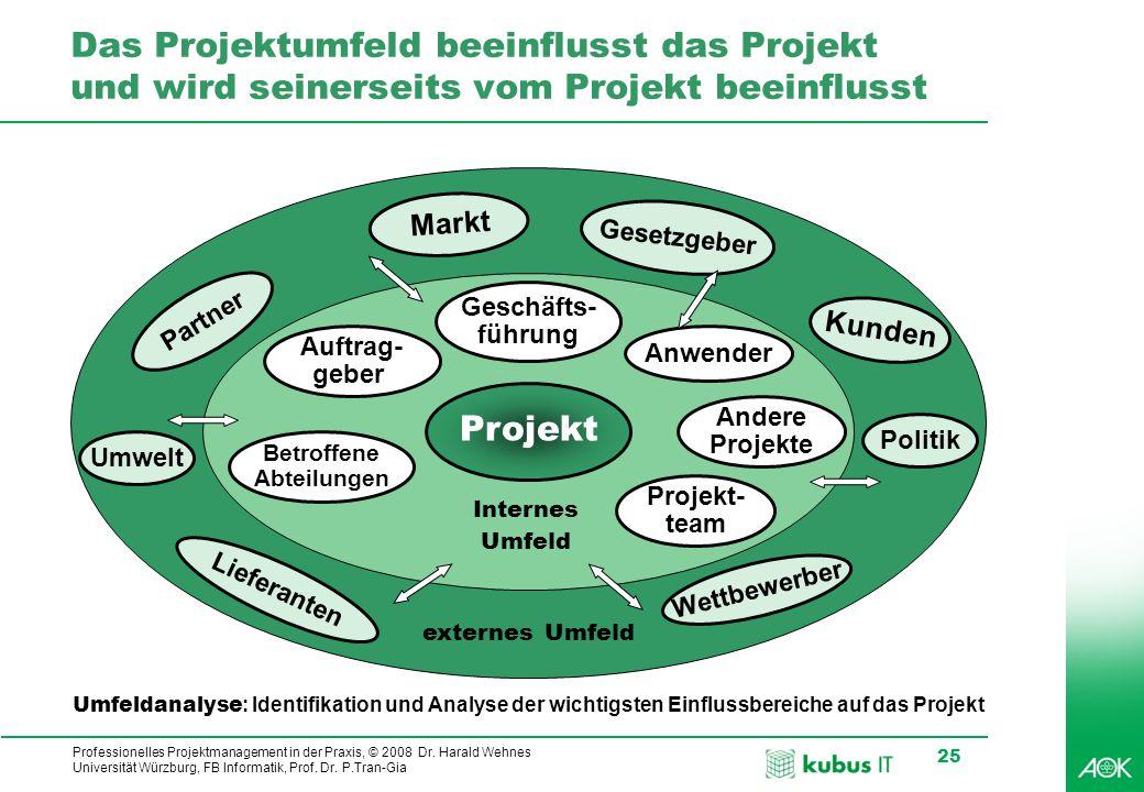 Das Projektumfeld beeinflusst das Projekt und wird seinerseits vom Projekt beeinflusst