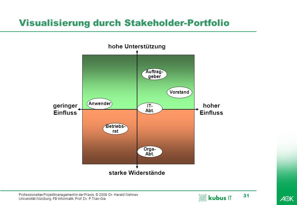 Visualisierung durch Stakeholder-Portfolio