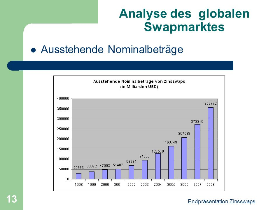 Analyse des globalen Swapmarktes