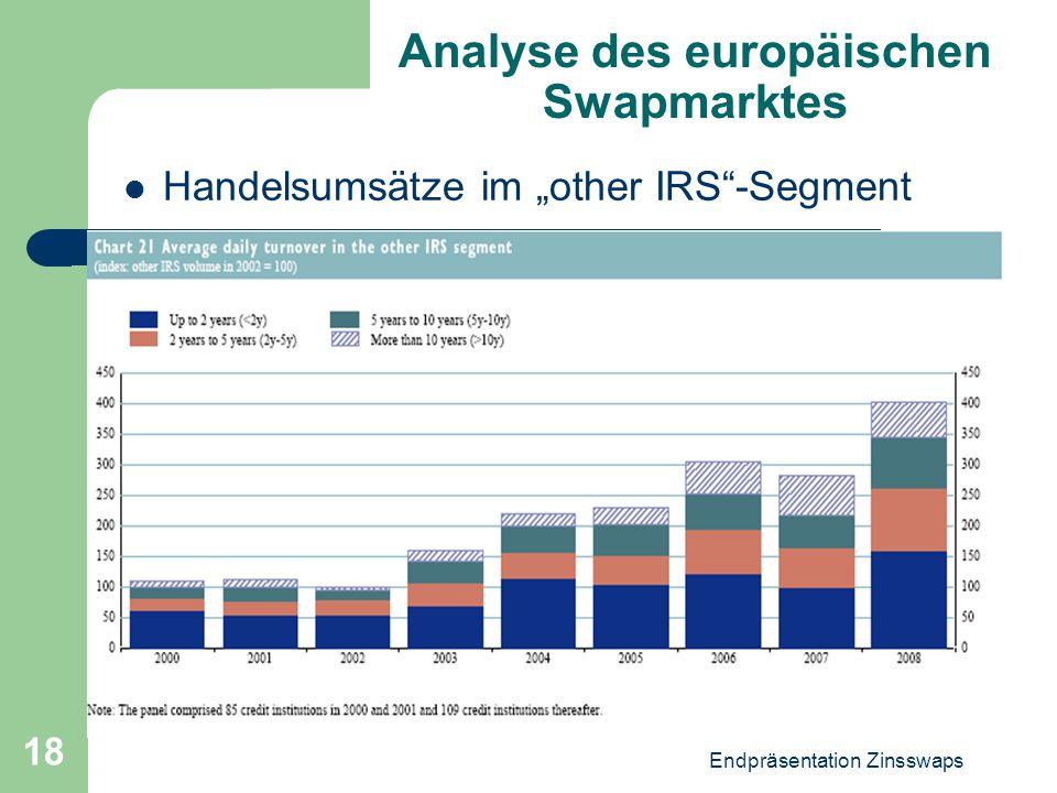 Analyse des europäischen Swapmarktes