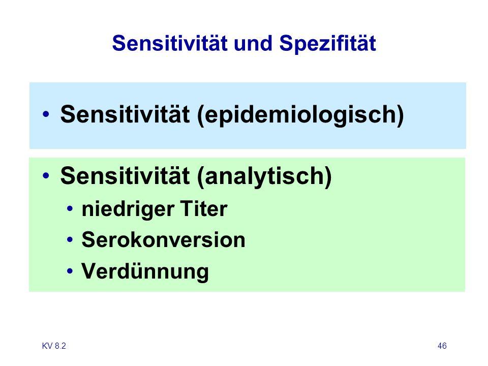 Sensitivität und Spezifität