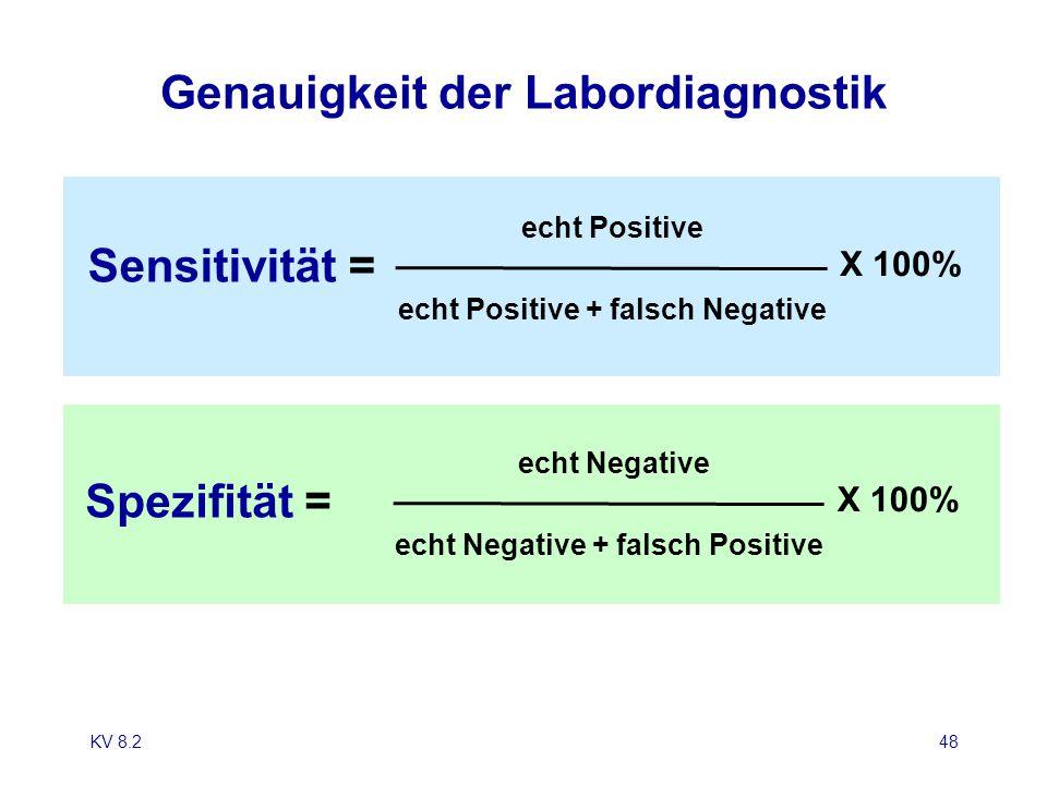 Genauigkeit der Labordiagnostik