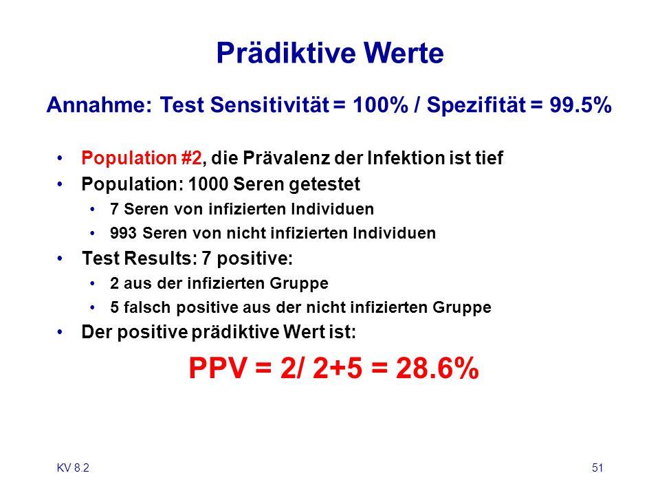 Prädiktive Werte PPV = 2/ 2+5 = 28.6%