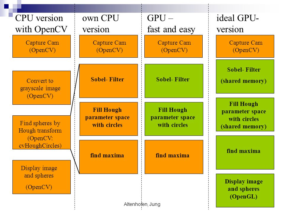CPU version with OpenCV own CPU version GPU – fast and easy