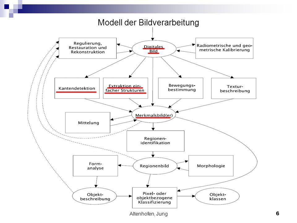 Modell der Bildverarbeitung