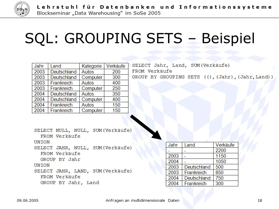 SQL: GROUPING SETS – Beispiel