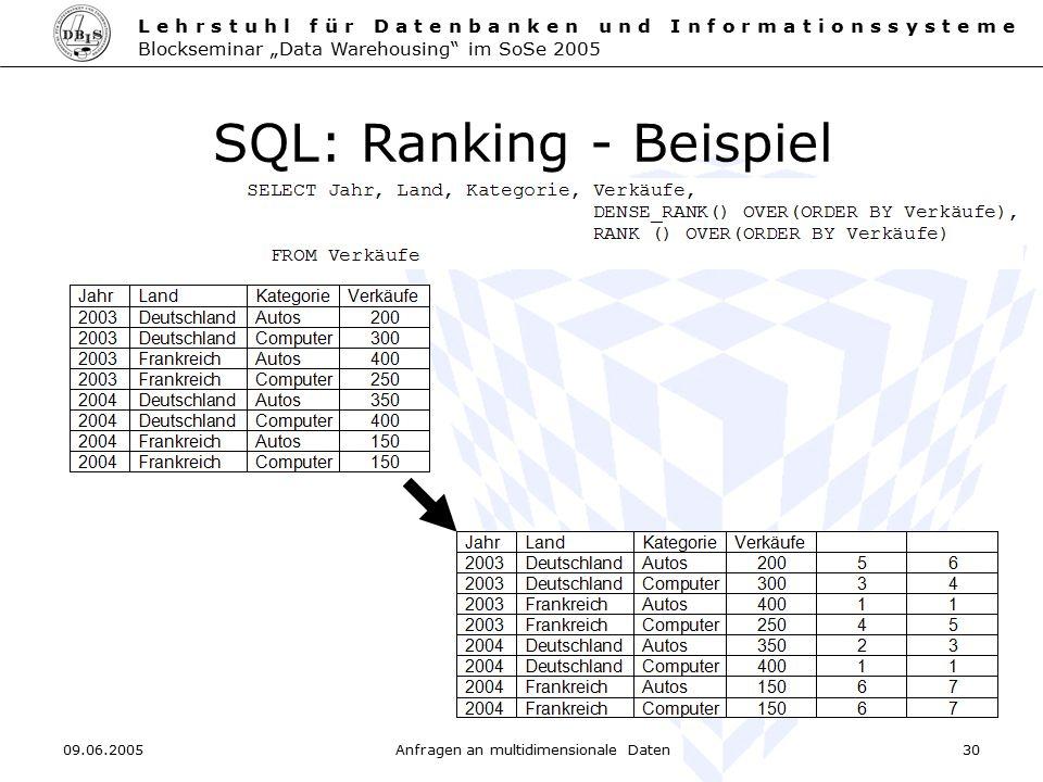 SQL: Ranking - Beispiel