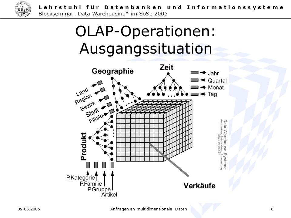 OLAP-Operationen: Ausgangssituation