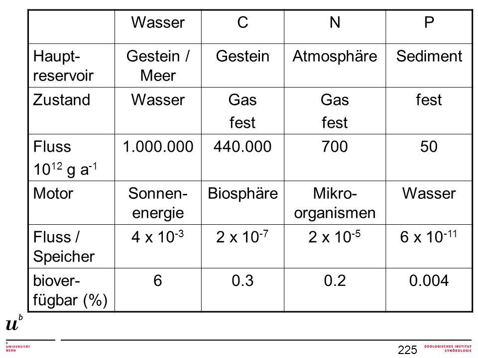 Wasser C N P Haupt-reservoir Gestein / Meer Gestein Atmosphäre