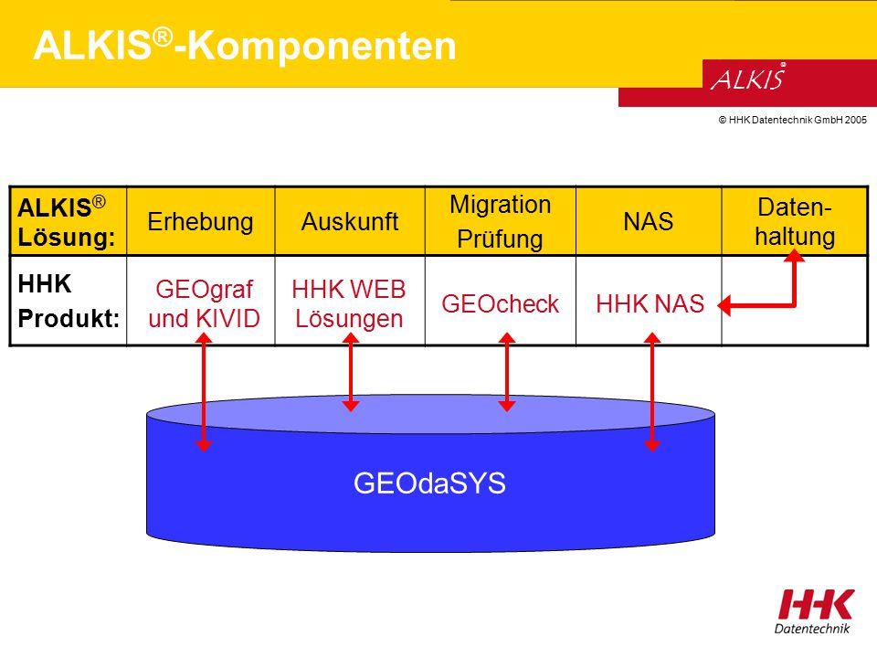 ALKIS®-Komponenten GEOdaSYS ALKIS® Lösung: Erhebung Auskunft Migration