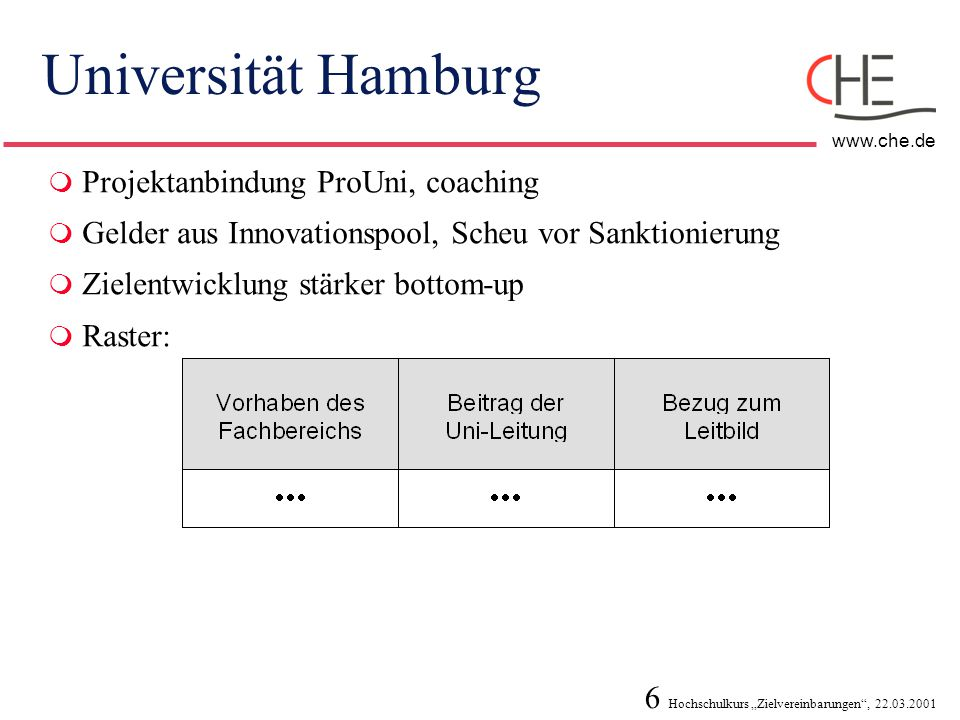 Universität Hamburg Projektanbindung ProUni, coaching
