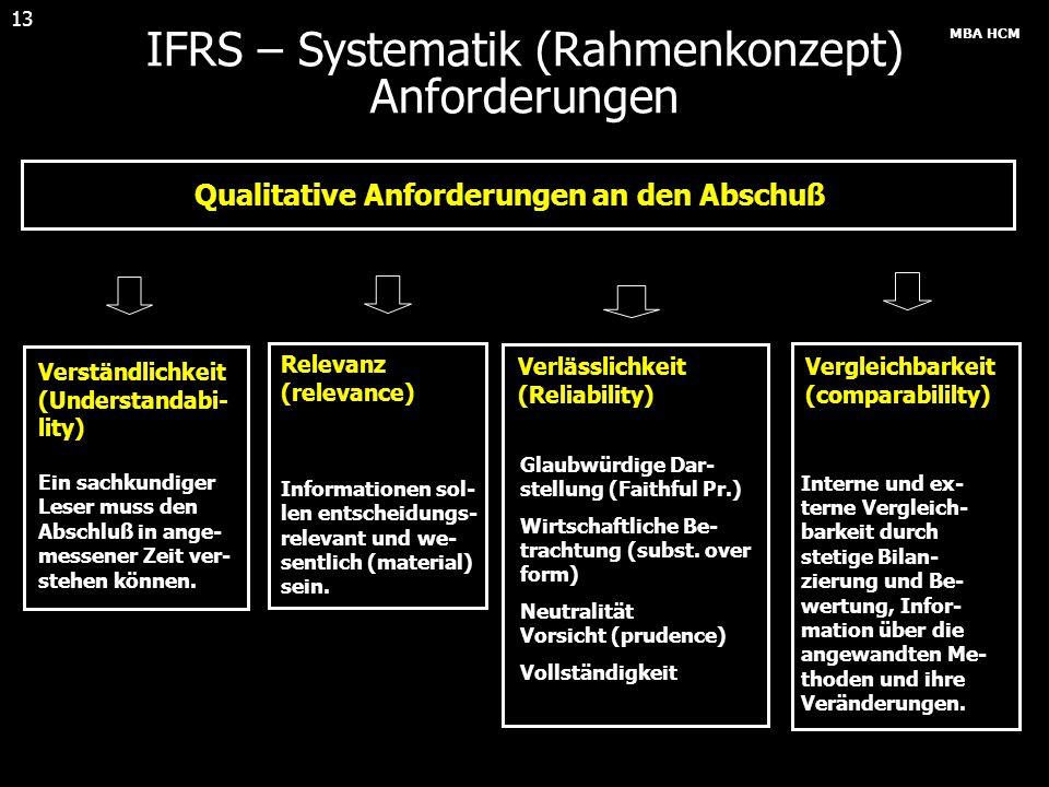 IFRS – Systematik (Rahmenkonzept) Anforderungen