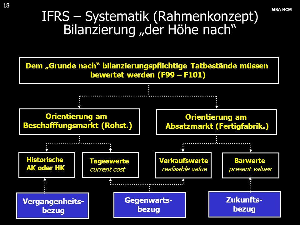 """IFRS – Systematik (Rahmenkonzept) Bilanzierung """"der Höhe nach"""