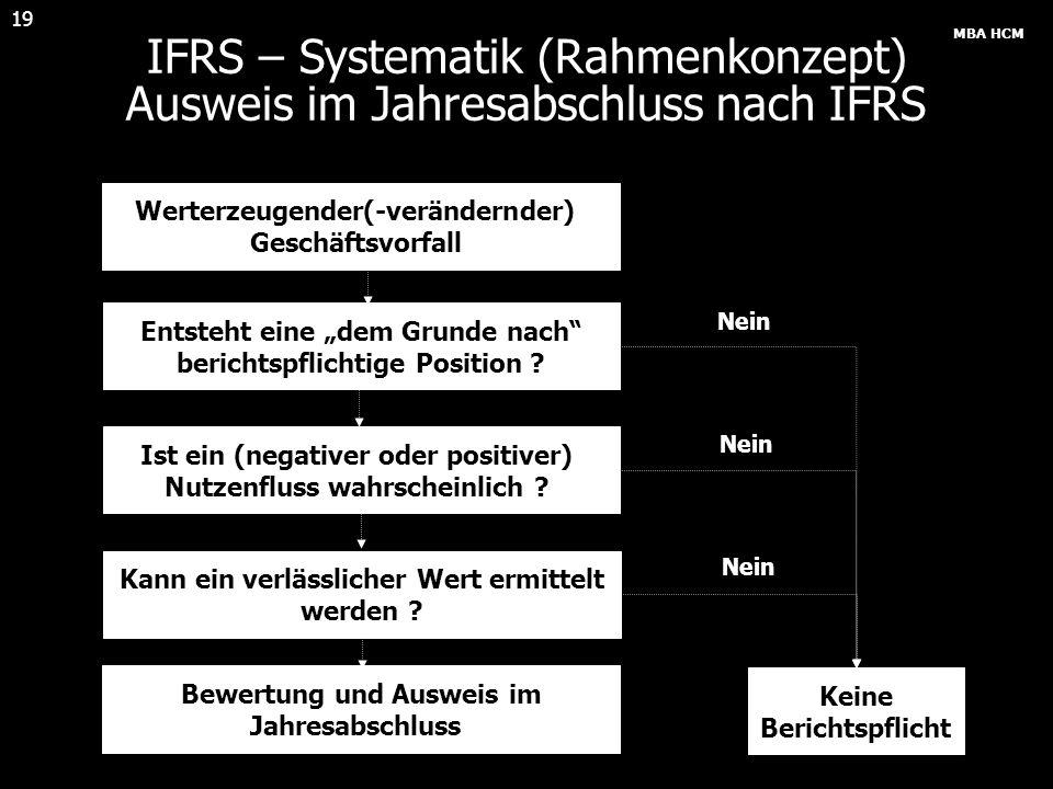 IFRS – Systematik (Rahmenkonzept) Ausweis im Jahresabschluss nach IFRS