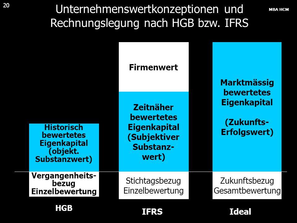 Unternehmenswertkonzeptionen und Rechnungslegung nach HGB bzw. IFRS