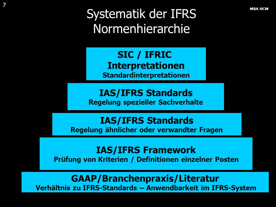 Systematik der IFRS Normenhierarchie