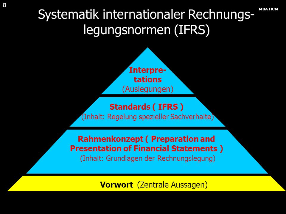 Systematik internationaler Rechnungs- legungsnormen (IFRS)